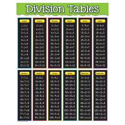 Teacher created resources division tables chart 7578