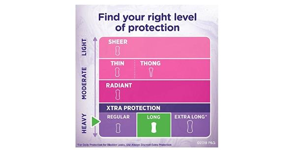 Always Dailies Xtra Protection Long Liners 40 ea (Pack of 2) Helps keep you 5X drier (vs. Always Thin) and absorbs leaks and odors in seconds. Soft cover feels comfortable against skin and stays comfortably in place with Edge-2-Edge adhesive